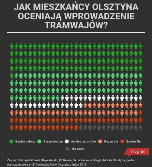 Jak mieszkańcy Olsztyna oceniają wprowadzenie tramwajów?