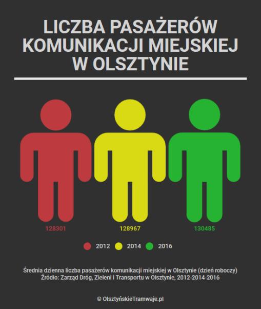 Średnia dzienna pasażerów komunikacji miejskiej w Olsztynie w latach 2012, 2014 i 2016