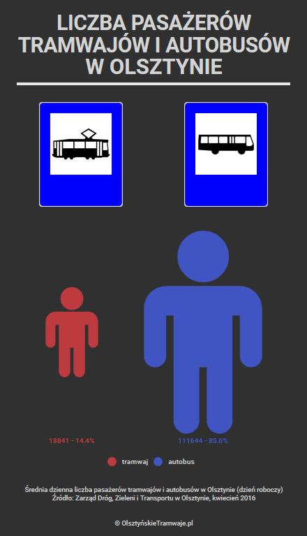 Średnia dzienna liczba pasażerów komunikacji miejskiej w Olsztynie z podziałem na tramwaje i autobusy