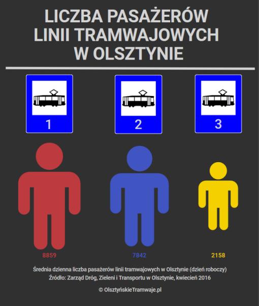 Średnia dzienna liczba pasażerów linii tramwajowych w Olsztynie