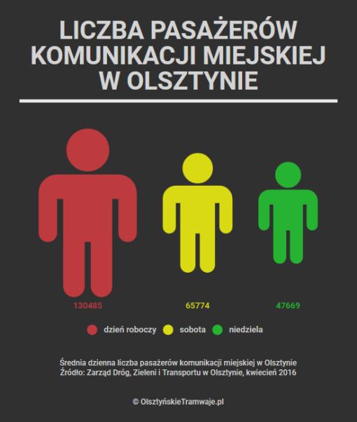Liczba pasażerów komunikacji miejskiej w Olsztynie w poszczególne rodzaje dni tygodnia