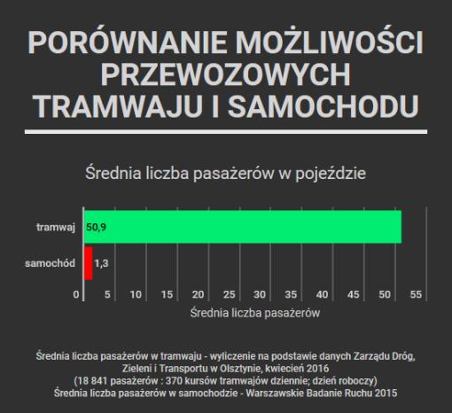 Porównanie możliwości przewozowych tramwaju i samochodu - slajd 1