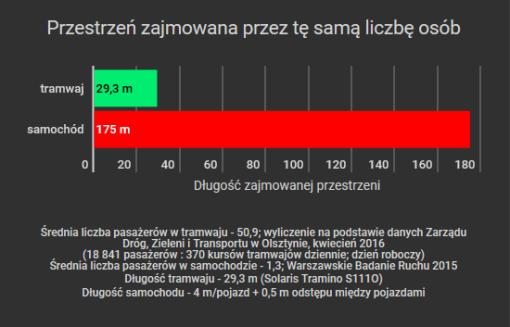 Porównanie możliwości przewozowych tramwaju i samochodu - slajd 2