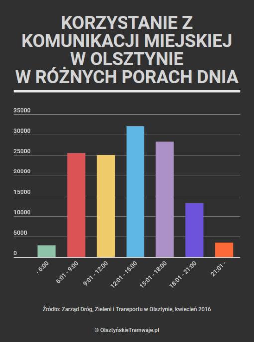 Korzystanie z komunikacji miejskiej w Olsztynie w różnych porach dnia