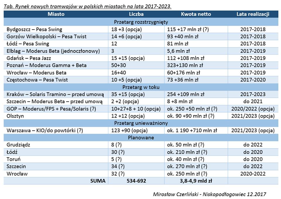 Przetargi tramwajowe w Polsce (stan na grudzień 2017)