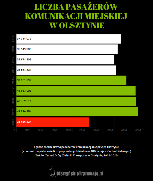 Liczba pasażerów olsztyńskiej komunikacji miejskiej w latach 2012-2020